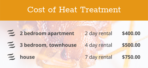 Cost of Heat Treatment
